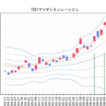 グラフの見方について