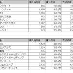 実取引結果(2021年2月、21年3月まとめ)
