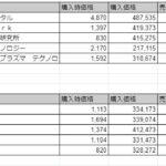実取引結果(2021年4月、5月まとめ)